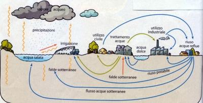 'Il ciclo dell'acqua'