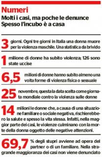 'Statistiche violenza sulle donne', 2009