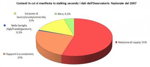 'Contesti in cui si manifesta lo stalking', 2007