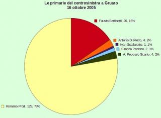 'Primarie centrosinistra', Gruaro, 2005