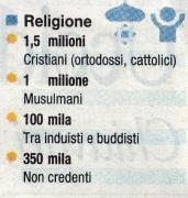 'Religione immigrati', 2006, Italia
