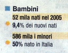 'Bambini immigrati', 2006, Italia