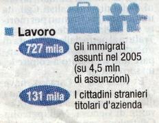 'Lavoro immigrati', 2006, Italia