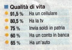 'Vita immigrati', 2006, Italia