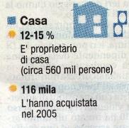 'Casa immigrati', 2006, Italia