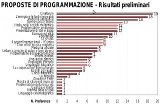 'Proposte di programmazione', 2005